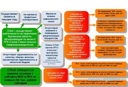 Государственная поддержка АПК