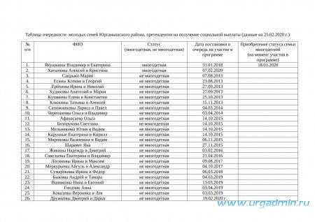 Таблица очередности  молодых семей Юргамышского района, претендентов на получение социальной выплаты (данные на 25.02.2020 г.)
